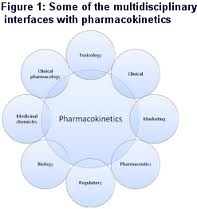 Pharmacokinetics- Major effects