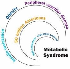 Latest news on metabolic syndrome